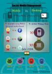 Infographic- Social Media Engagement- Mobile Vs Desktop