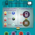 Infographic- Social Media Engagement- Mobile Vs Desktop
